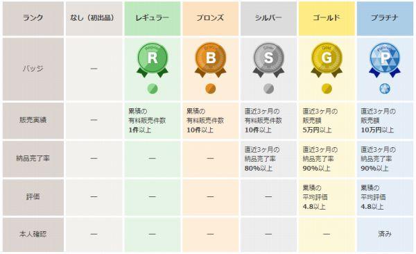 ココナラ 出品者ランク制度 ランクアップ基準 口コミ