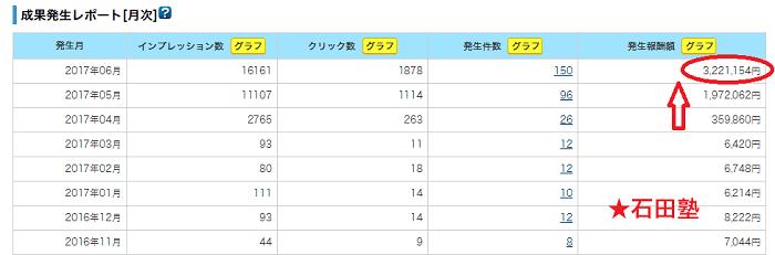石田塾8期の実績
