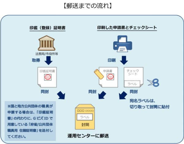 gBizIDプライム申請書と印鑑登録証明書の郵送の流れ